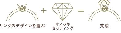リングのデザインを選ぶ ダイヤをセッティング 完成